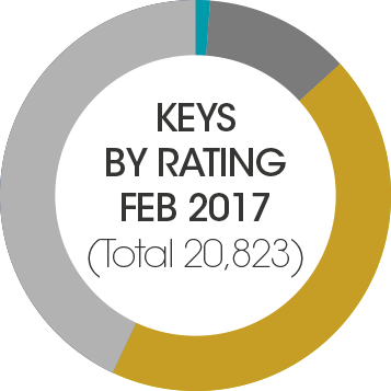 keys by rating feb 2017